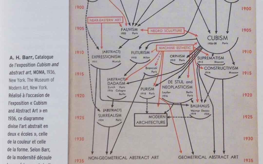 """Diagramme """"Cubisme et Art Abstrait"""" A.H. Barr, 1936"""